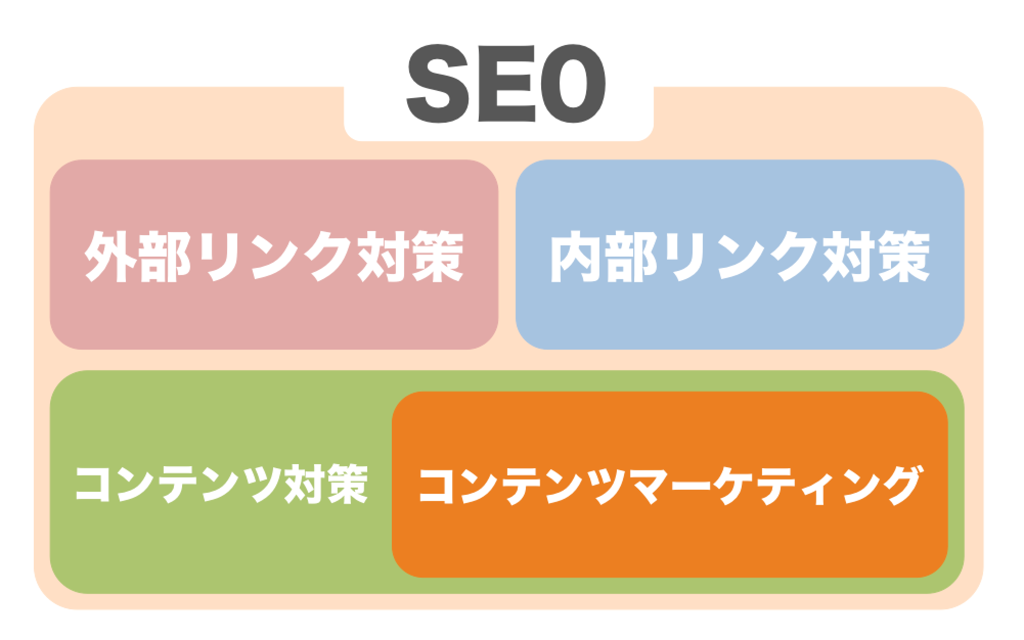 SEOの一部手法としてのコンテンツマーケティングの発生