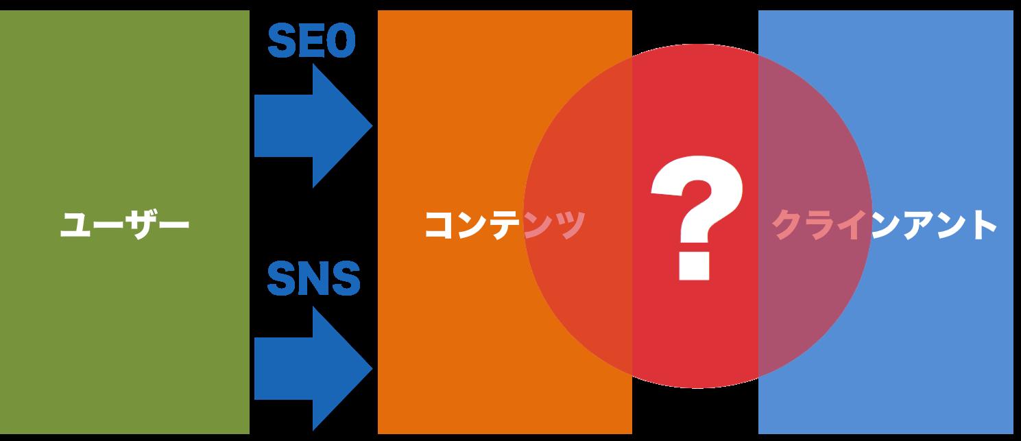 コンテンツマーケティングの図
