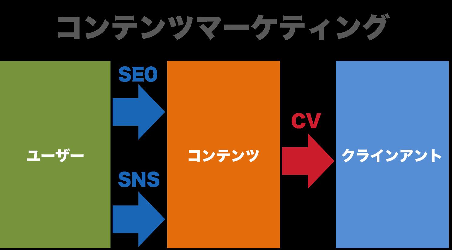 コンテンツマーケティング図